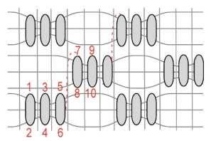 diagrama de pontos puxada de cetim