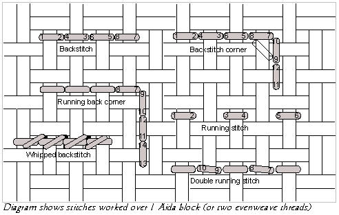 Diagram showing how to work double running stitch and backstitch